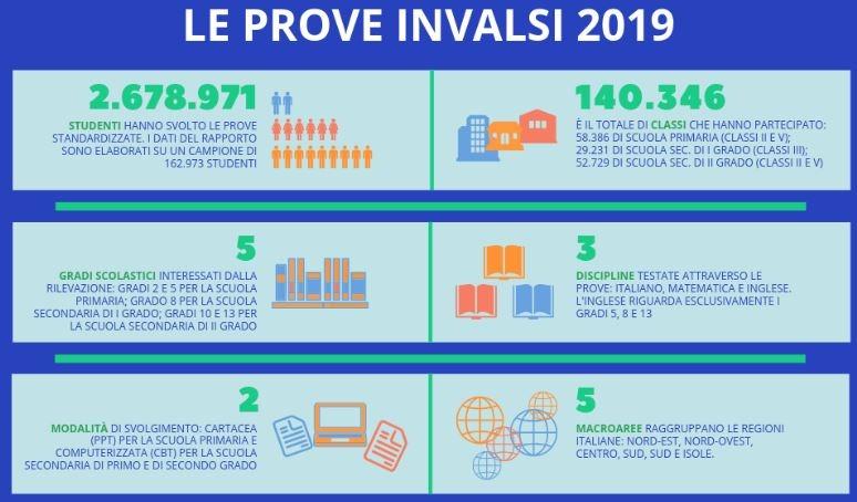 Una sintesi del Rapporto INVALSI 2019 [Primaria e Secondaria di 1° grado]